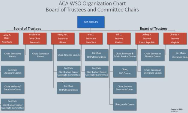 Latest WSO Organizational Charts