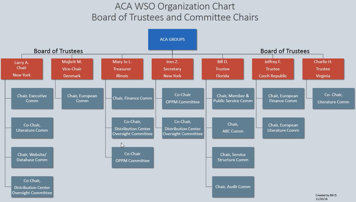 2016-12-02 08 37 10-WSO Org Chart Rev1