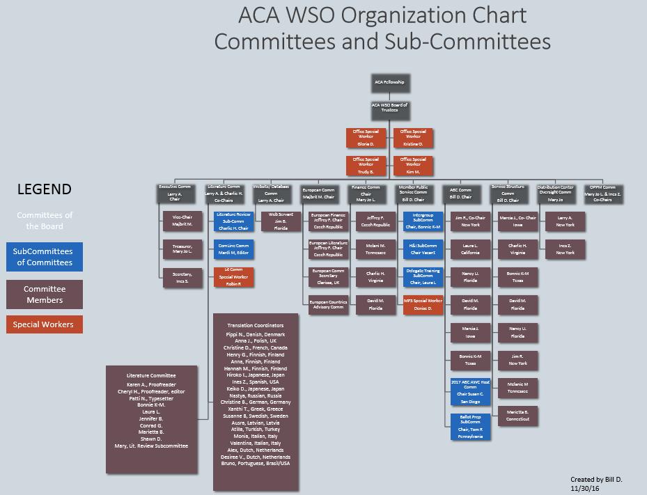 WSO Org Chart - Committees Rev2 Nov 2016